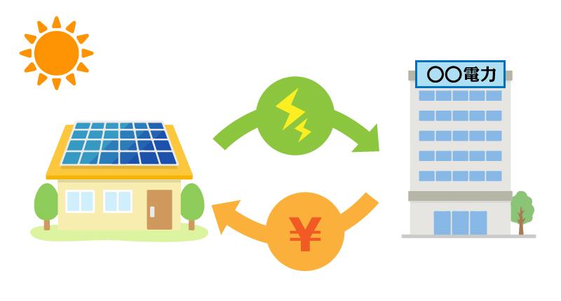 余った電気は電力会社へ売電
