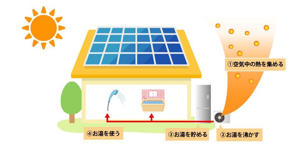 深夜の安い電気を活用できるエコキュートで、さらに電気代を節約可能