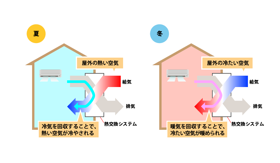 熱交換システムにより、効率的な温度管理が可能